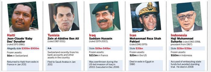 بزرگترین دزدی تاریخ ایران توسط محمدرضا شاه