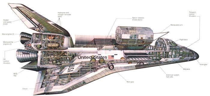 مهندسی بی نهایت: شاتل فضایی؛ اولین فضاپیمای چندبارمصرف