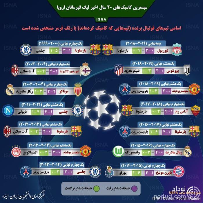 اینفوگرافی  /  مهمترین کامبک های لیگ قهرمانان اروپا