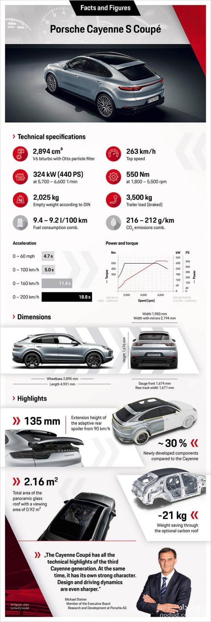پورشه کاین S کوپه 2020 با قدرت می آید!