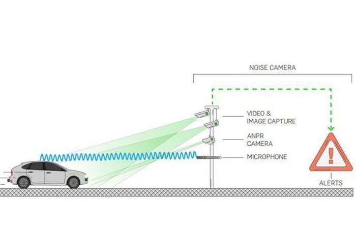 """تست """"دوربین های صدا"""" در بریتانیا برای جریمه خودروهای پر سروصدا!"""
