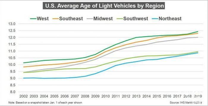 آمریکایی ها خودروی خود را چقدر نگه می دارند؟!