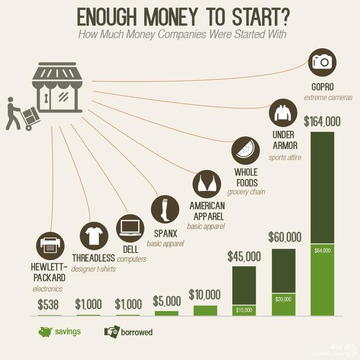 پول مورد نیاز برای راه اندازی کسب و کار